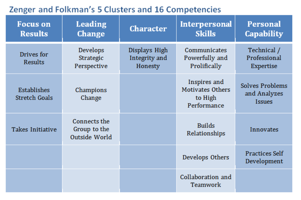 5 Clusters and 16 Competencies 1