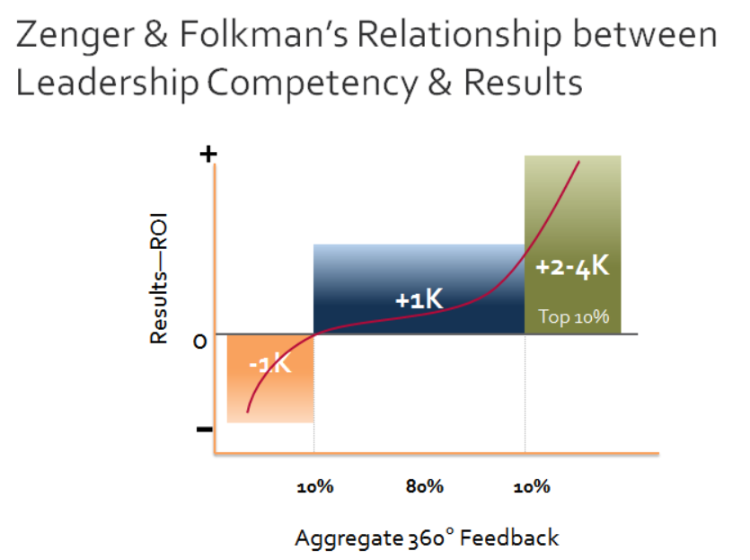 Relationship between Leadership Competency and Results 1