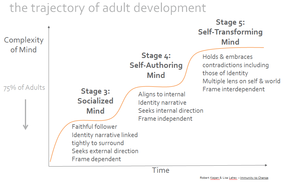 The Trajectory of Adult Development 1